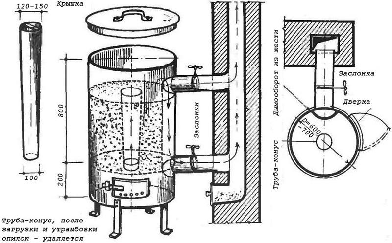 Схема простейшего пиролизного котла