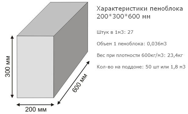 Узнать количество блоков в кубе можно, разделив 1 м3 на объем одного блока.