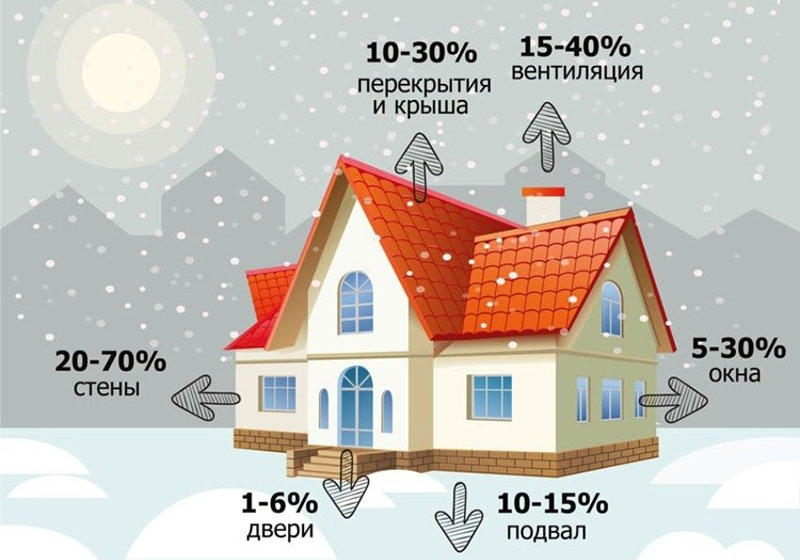 Возможные тепловые потери в доме, которые следует устранить