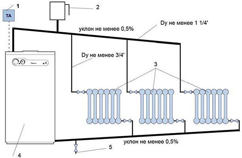 Схема отопления с гравитационным оборотом воды
