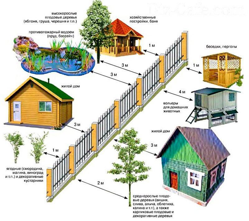 Расстояние до жилья до ограждения