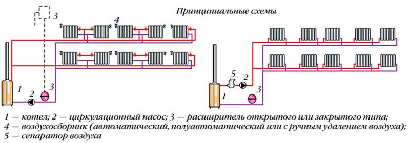 Горизонтальная схема с двумя контурами