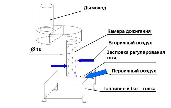 Основные элементы отопительной системы