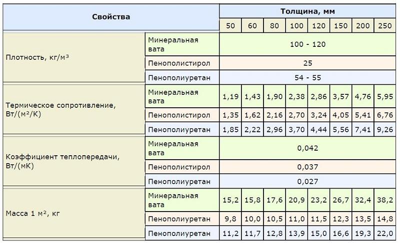 Характеристики утеплительных материалов