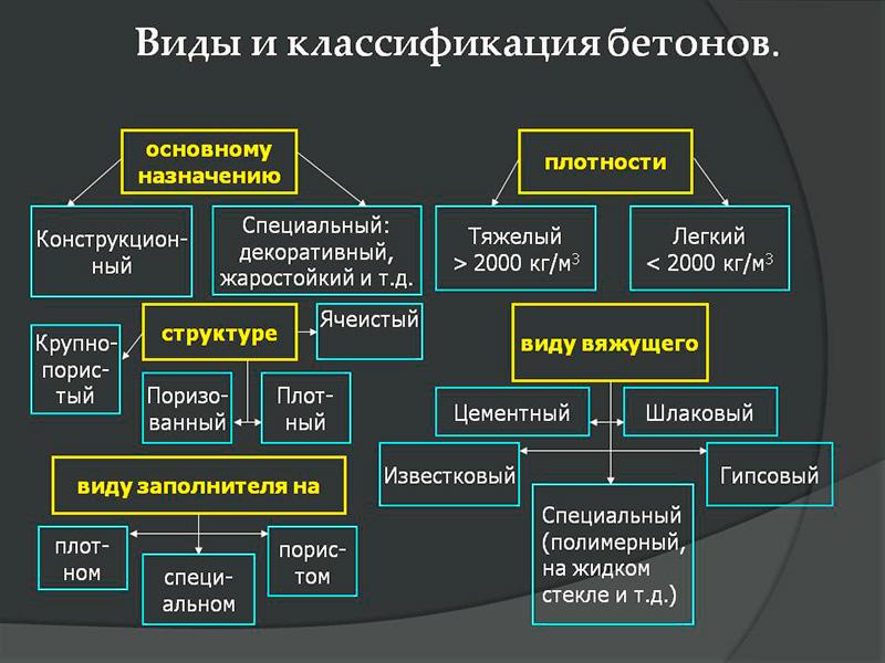 Классификация изделий из легких бетонов