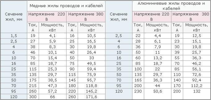 Таблица которая поможет выбрать провода для электропроводки