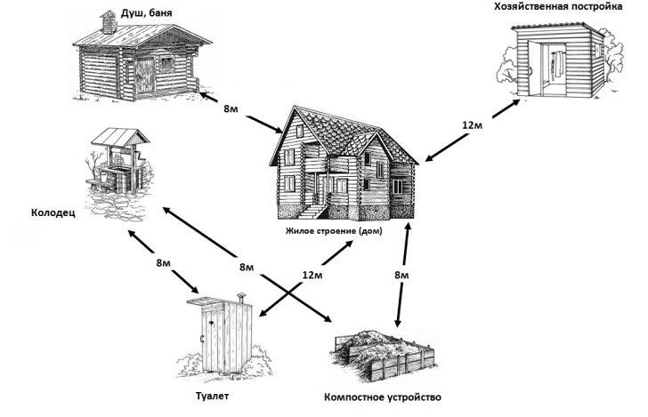 Расположение хоз.построек относительно загородного дома