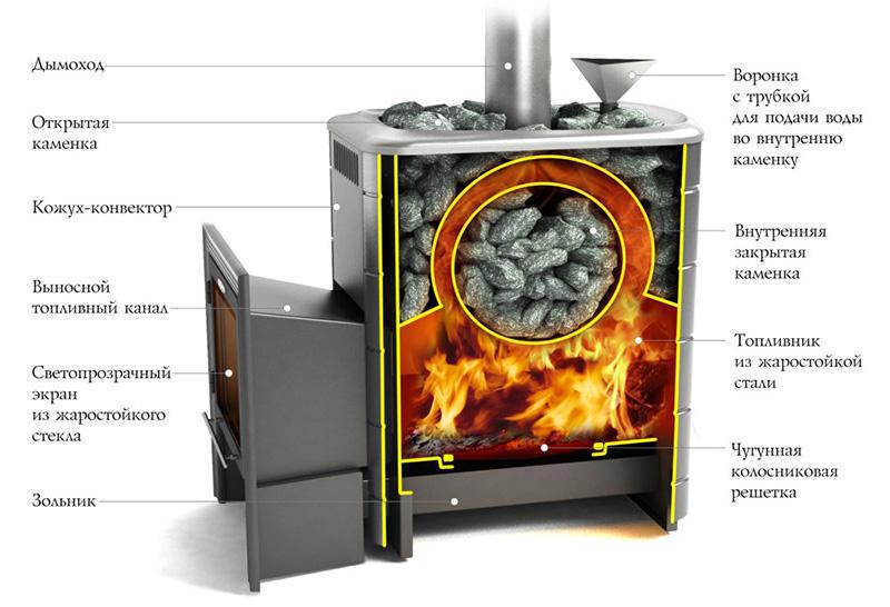 Промышленная металлическая печь для бани
