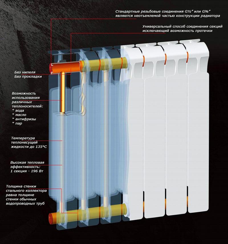 Какие батареи лучше ставить в частном доме