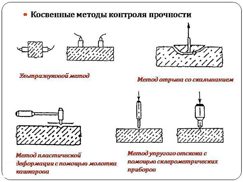 Измерение прочности бетона с помощью приборов