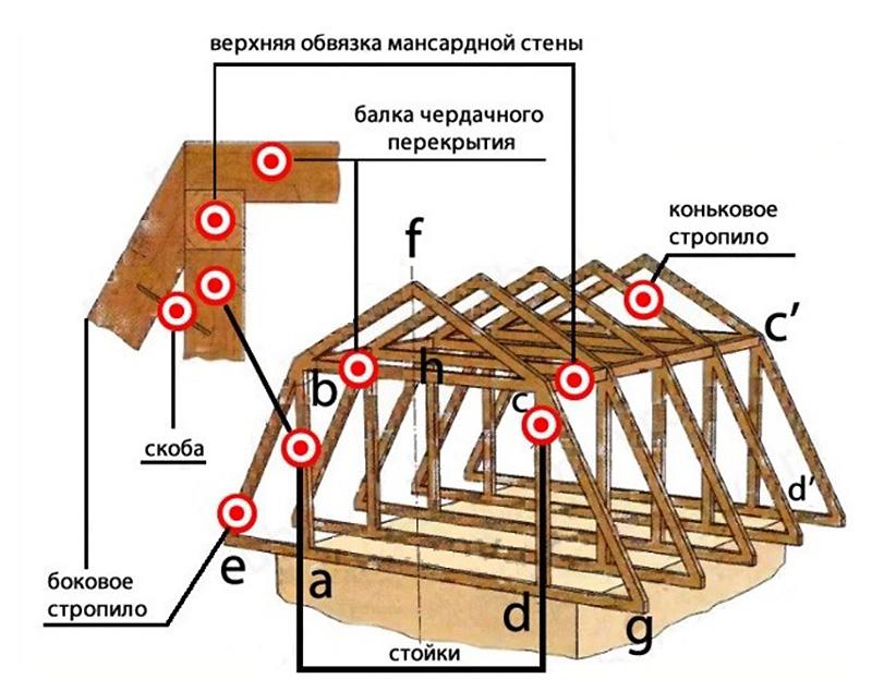 Точки креплений в ломаной крыше