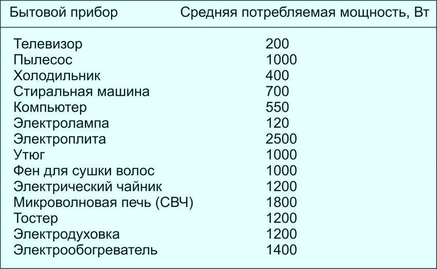 Таблица средней потребляемой мощности бытовых приборов