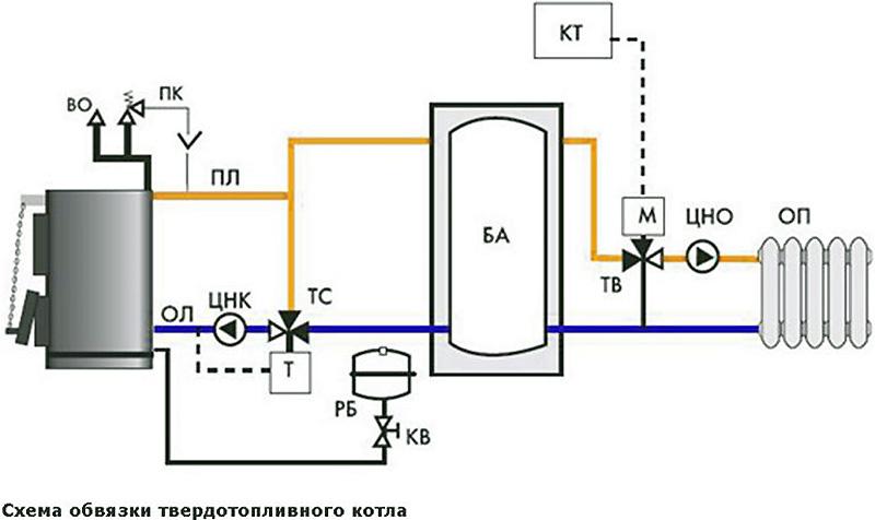 Особенности обвязки котла на твердом топливе