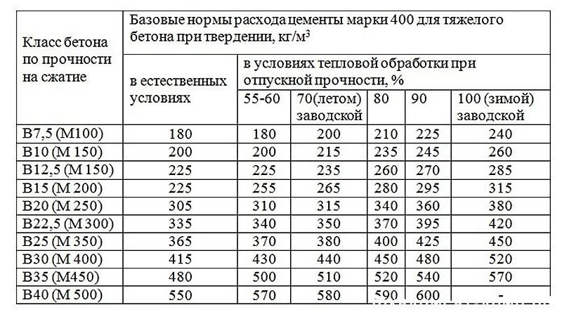 Марки и параметры бетонов