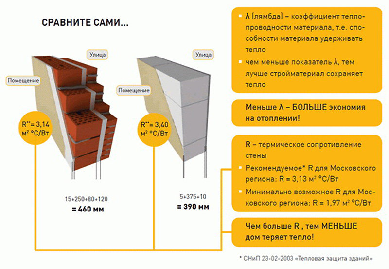 Сравнение теплопроводности кирпича и пеноблока