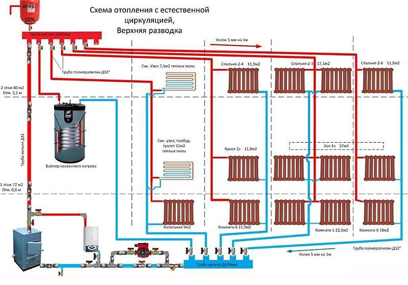 Гравитационная схема отопления дома