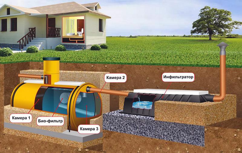 Наружная канализация для частного дома