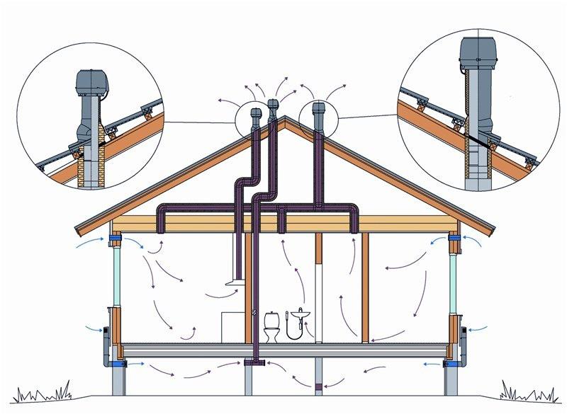 Схема вентиляции и канализации
