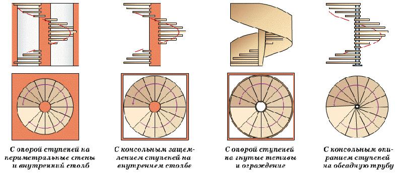 Разные конструкции лестниц