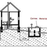 Общее расположение наружных элементов канализации