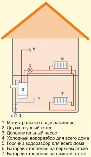Реализация схемы создания отопительной системы в частном доме