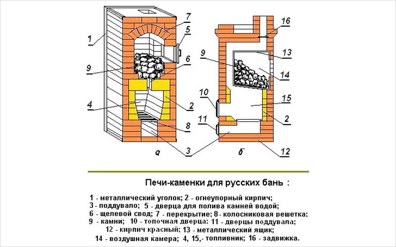 Груба своими руками схема и конструкция