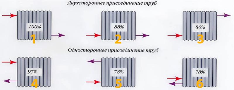 КПД радиатора в зависимости от схемы подключения