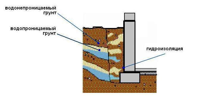 Схема визуализации гидроизоляции фундамента