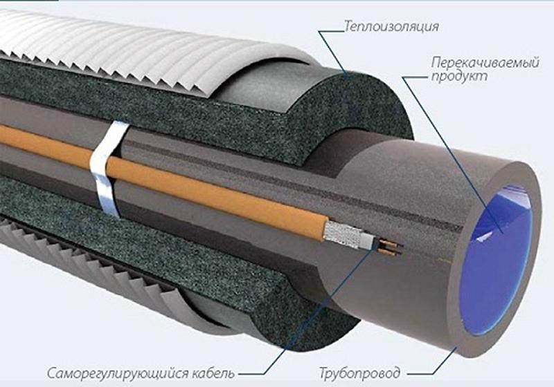 Утепление водопровода кабелем