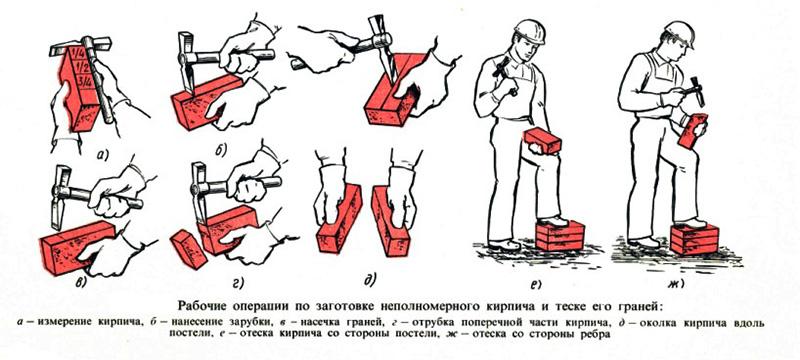 Правила выполнения кирпичной кладки