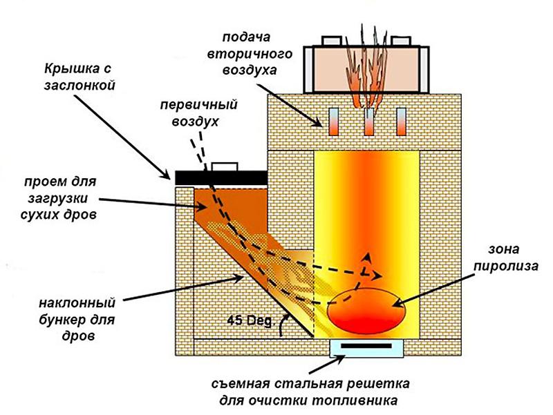 Кирпичная печь для отопления и приготовления пищи