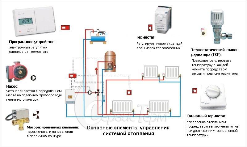 Элементы управления отопительной системы