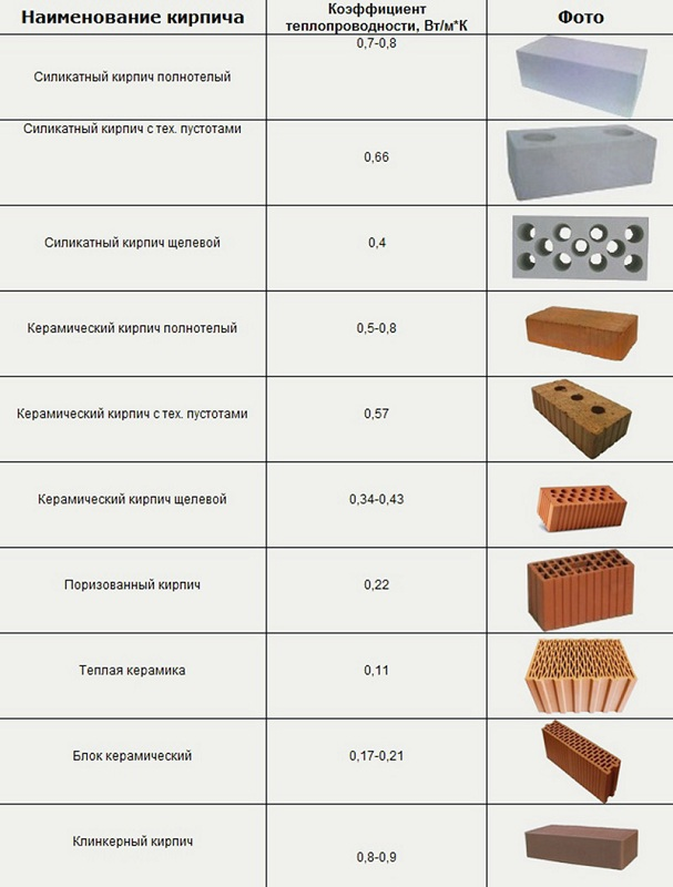 Характеристики различных видов кирпича