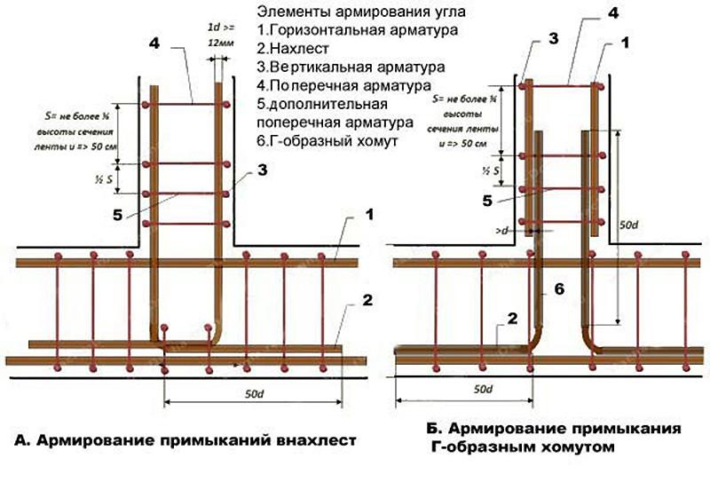 Способы вязания арматурных прутьев