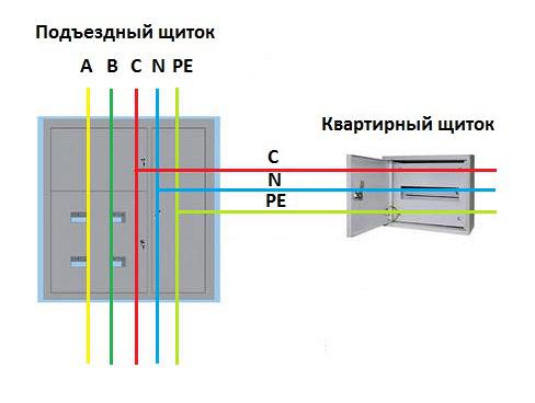 система заземления tn cs