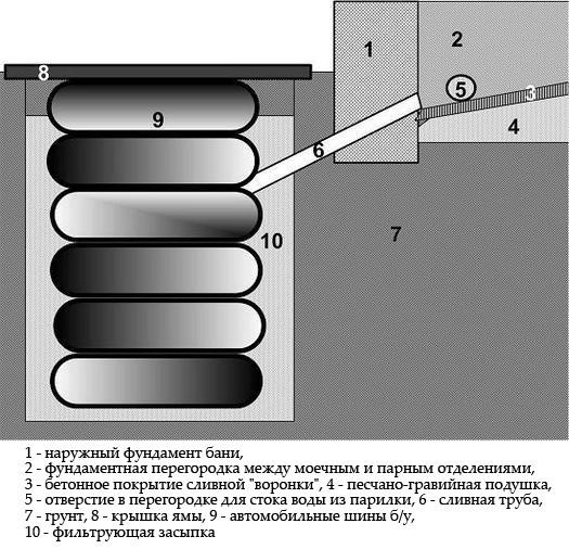 Немалую роль в обустройстве слива играет тип пола. От того, по какой технологии от постелен, зависит способность помещения избавляться от влажности.