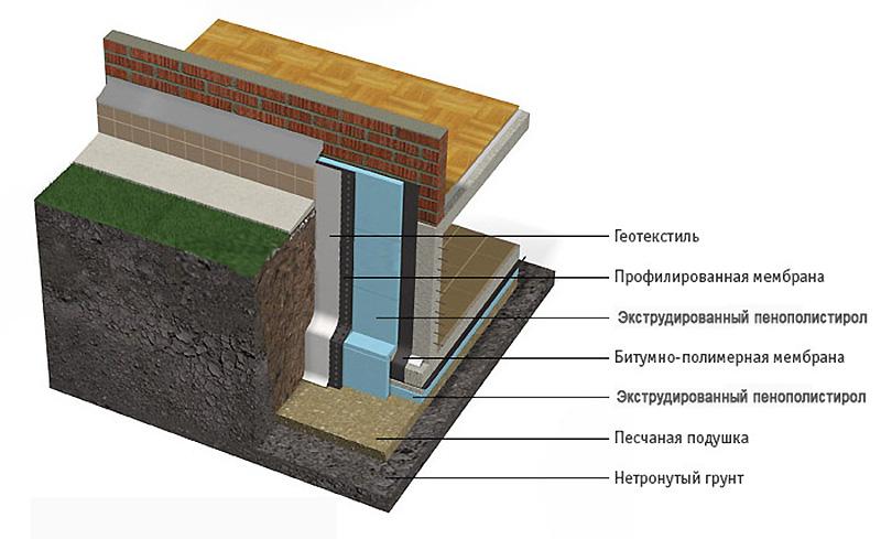 Схема расположения слоев при наружном утеплении фундамента