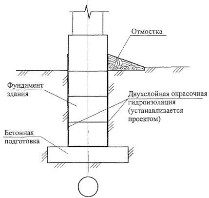 Схема защита фундамента