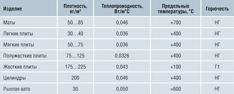 Таблица характеристик популярных материалов