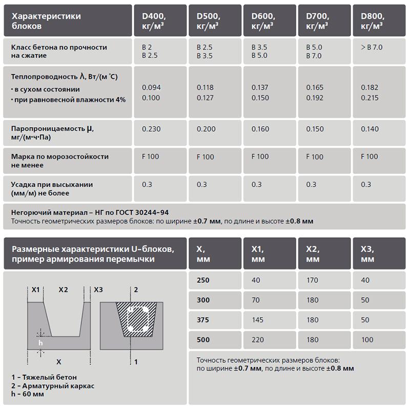 Геометрические характеристики газобетонных изделий
