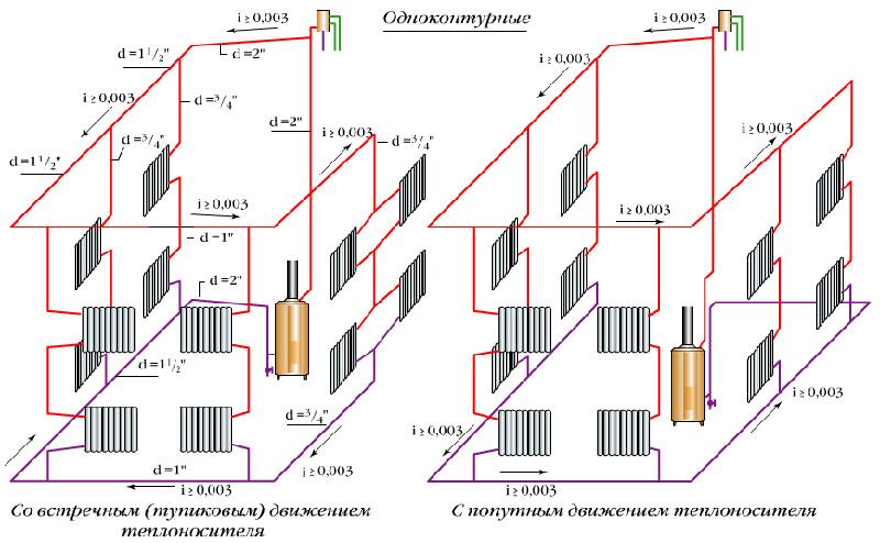 Одноконтурная система отопления в частном доме