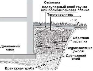 Схема расположения защитных слоев фундамента