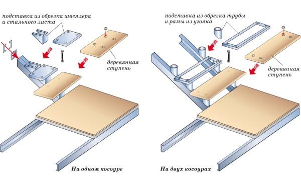 Пример сборки стальной лестницы: железный каркас, деревянные ступени