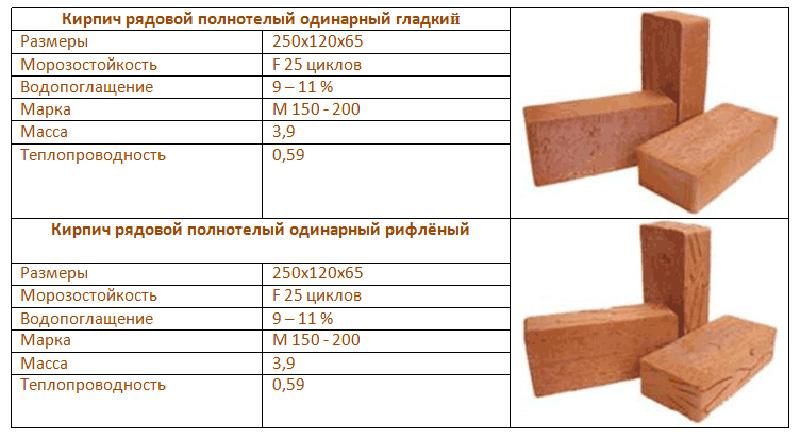 Параметры шамотного кирпича