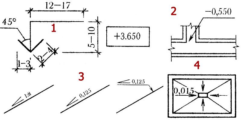Рис №3: Как обозначаются отметки для разных типов чертежей