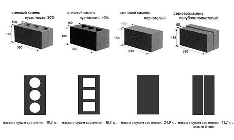 Размеры полнотелых и пустотелых блоков из керамзита