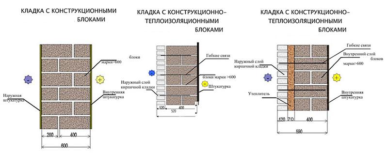 Сравнительные теплоизоляционные характеристики материалов