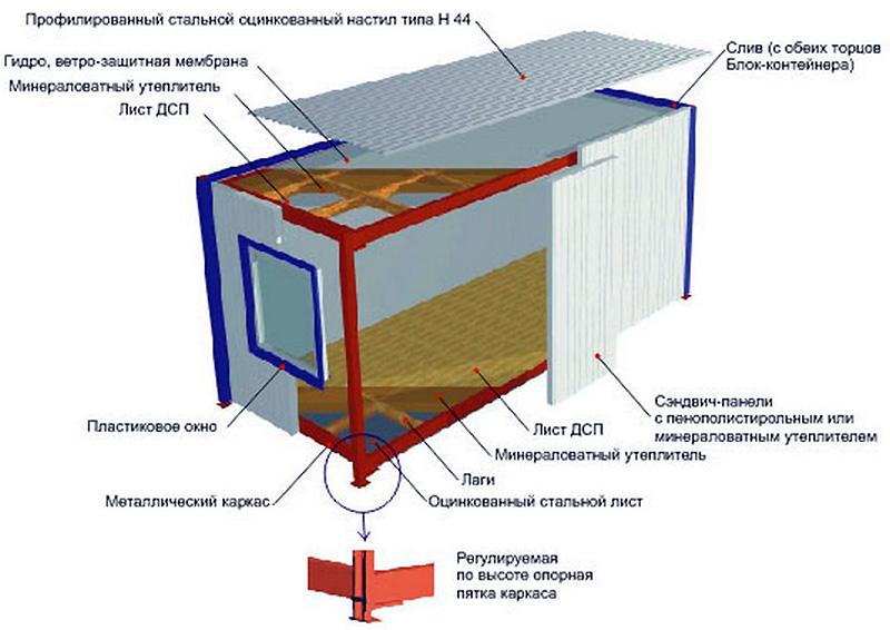Сборный контейнер из сэндвич-панелей