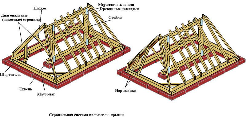 Схема стропильной конструкции крыши с четырьмя скатами