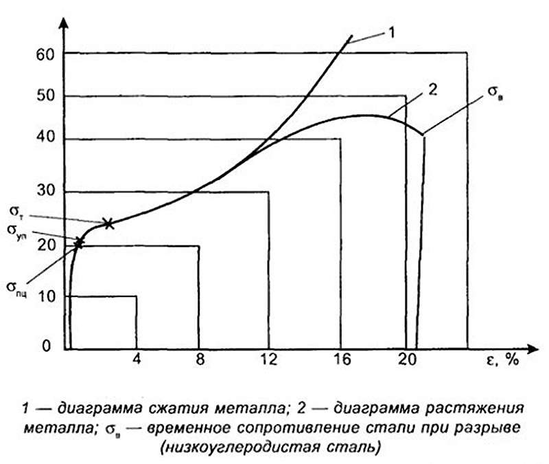 Работа арматуры при сжатии и растяжении